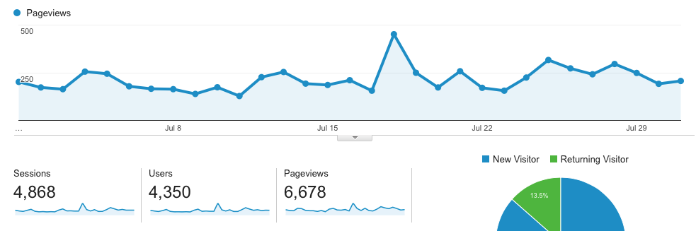 Blog-Growth-Pageviews